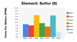 Sulfur ICP Test Results