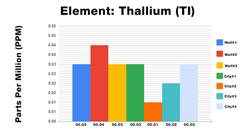Thallium ICP Test Results