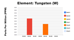 Tungsten ICP Test Results