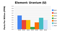 Uranium ICP Test Results