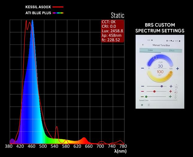 Kessil Spectrum