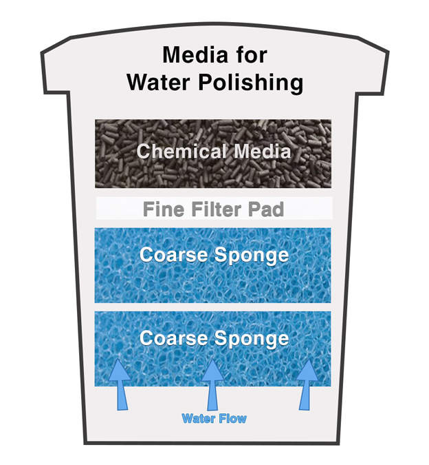 Canister Filter Media For Water Polishing
