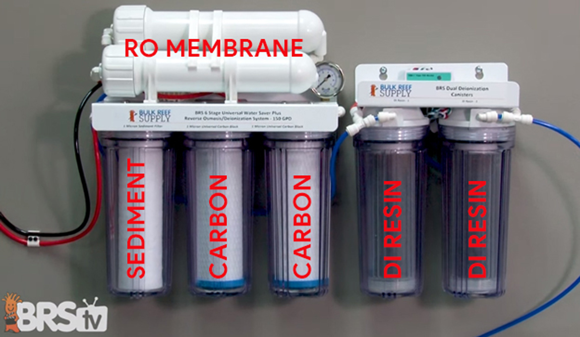 Reverse Osmosis System with filter stages labeled