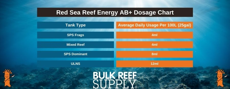 How much Reef Energy AB+ to dose based on your tank type