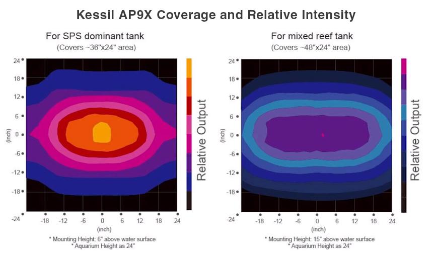 Kessil AP9X spread and intensity diagram