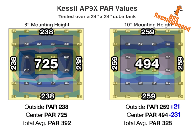 Kessil AP9X PAR Values from BRStv Investigates Videos