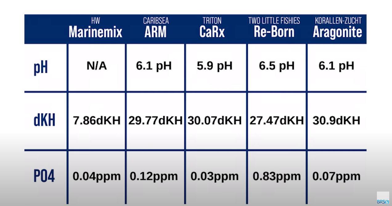 Calcium Reactor Media Comparison
