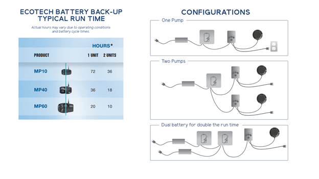 Battery Back Up Specifications and Configurations