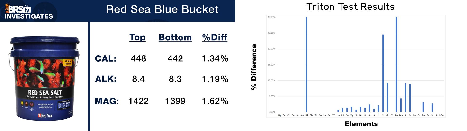 Red Sea Blue Bucket
