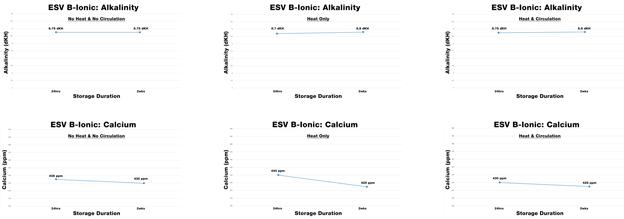 ESV Seawater System Storage Results