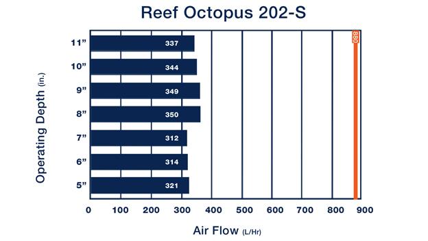 Reef Octopus 202S