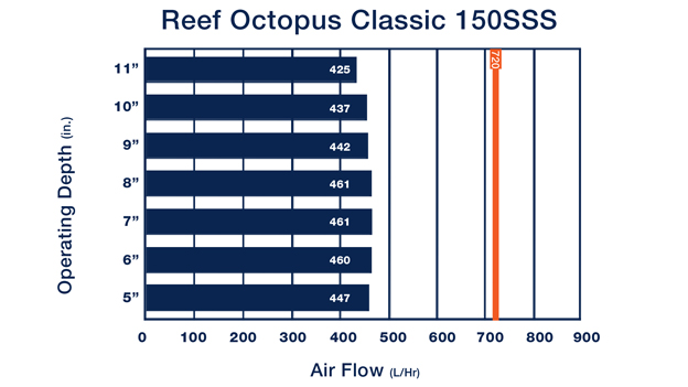 Reef Octopus Classic 150SSS