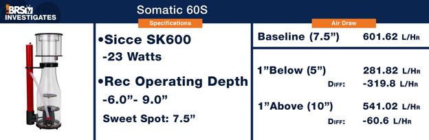 Somatic 60S Protein Skimmer