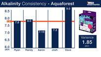 Aquaforest Alkalinity Test Kit Consitency