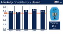 Hanna Instruments Alkalinity Test Kit Consitency