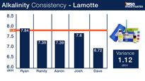LaMotte Alkalinity Test Kit Consitency