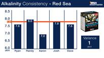 Red Sea Alkalinity Test Kit Consitency