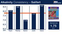 Salifert Calcium Test Kit Consistency
