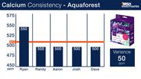 Aquaforest Calcium Test Kit Consistency