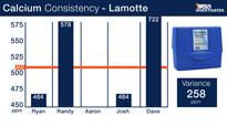 Lamotte Calcium Test Kit Consistency