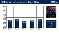 Red Sea Calcium Test Kit Consitency