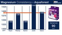 Aquaforest Magnesium Test Kit Consitency