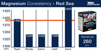 Red Sea Magnesium Test Kit Consitency