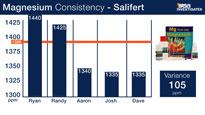 Salifert Magnesium Test Kit Consitency