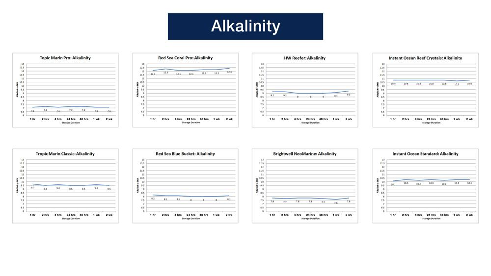 Alkalinity Test Results