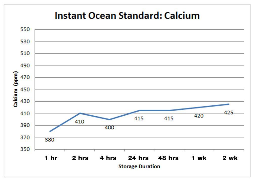 Instant Ocean Standard