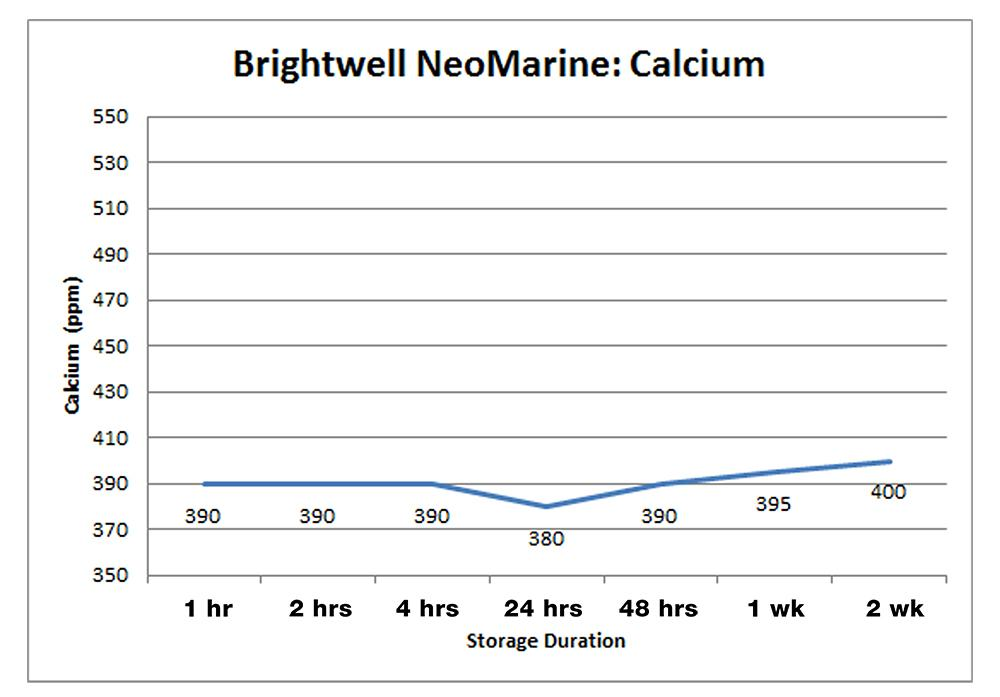 Brightwell Aquatics Neo-Marine
