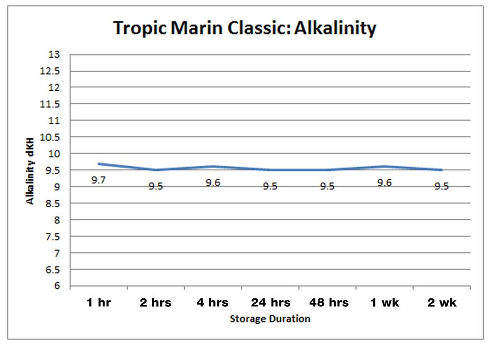 Tropic Marine Classic