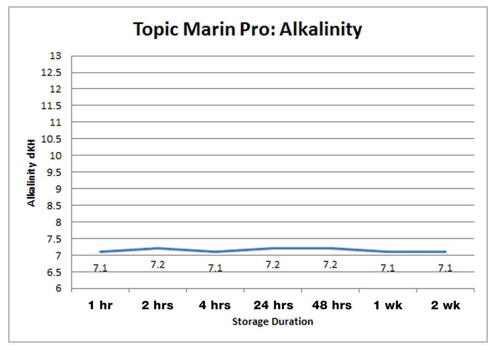 Tropic Marin Pro