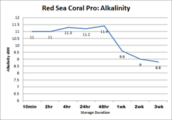 Red Sea Coral Pro Alkalinity