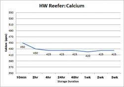 HW Reefer Calcium
