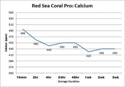 Red Sea Coral Pro calcium