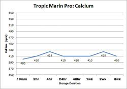 Tropic Marine Pro Calcium