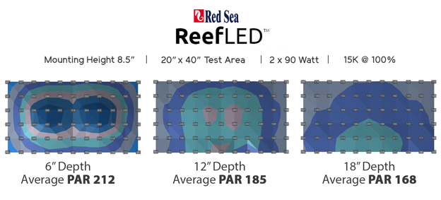 Graph of PAR results after testing Red Sea ReefLED light for BRStv