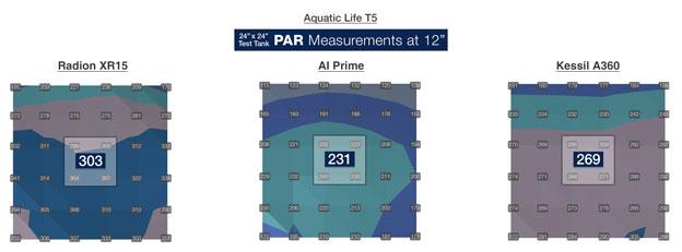 Aquatic Life Hybrid T5/LED PAR Values