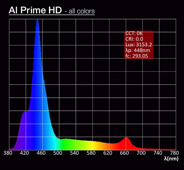 AI Prime AB+ Custom Spectrum