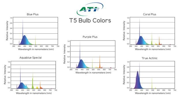 ATI Bulb Colors