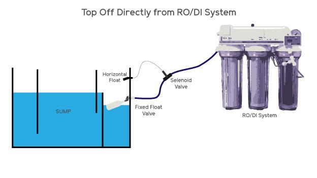 RO/DI Top Off System