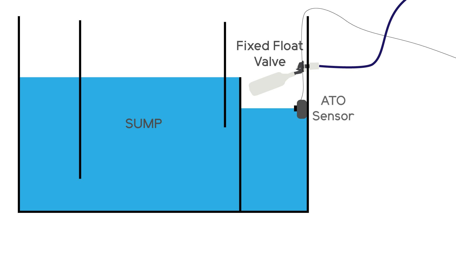 Wiring Diagram Also Float Level Control Valve Symbol Besides Float