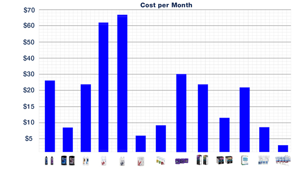 Average cost per month of using popular two part solutions