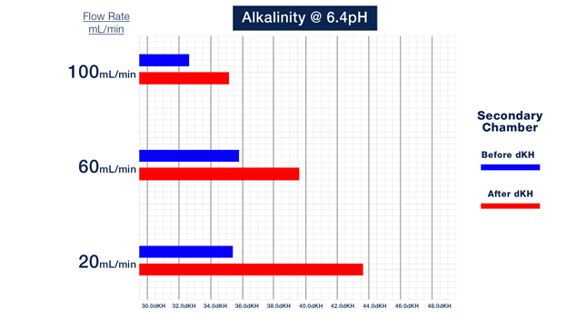 Change in Alkalinity with 6.4 Setpoint