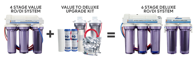 BRS Value to Deluxe RO/DI Upgrade Kit