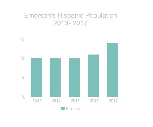 1505356318 emerson s hispanic population copy.jpg