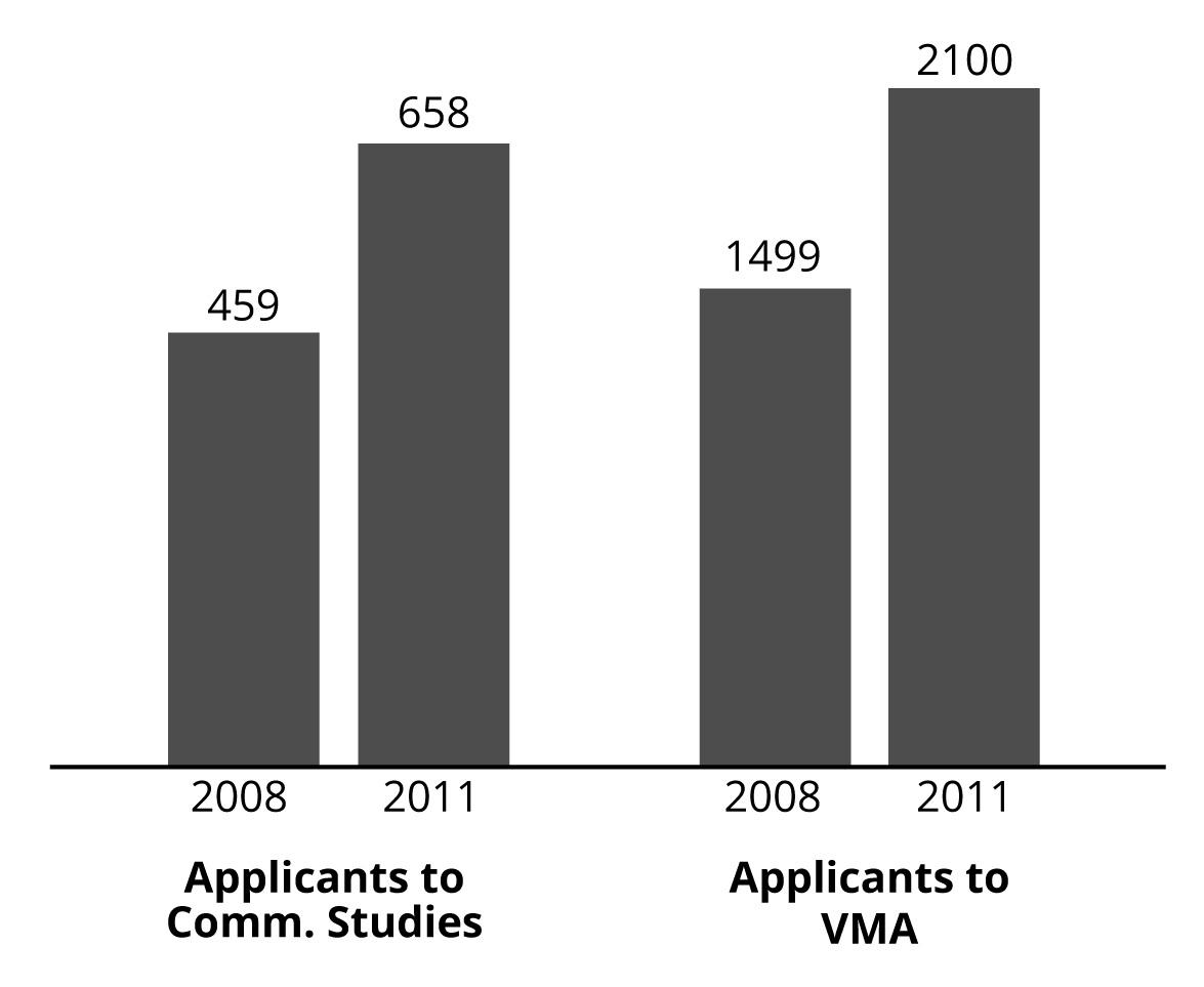 Comm studies vma applicants 01