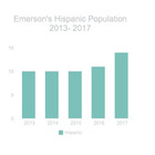 Thumb 140 1505356318 emerson s hispanic population copy.jpg