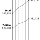 Thumb 140 tuition increases 1 02